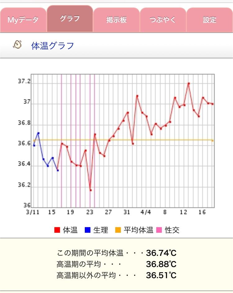 体温下がる フライング 高温期10日目
