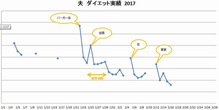 20170216夫ダイエット実績2