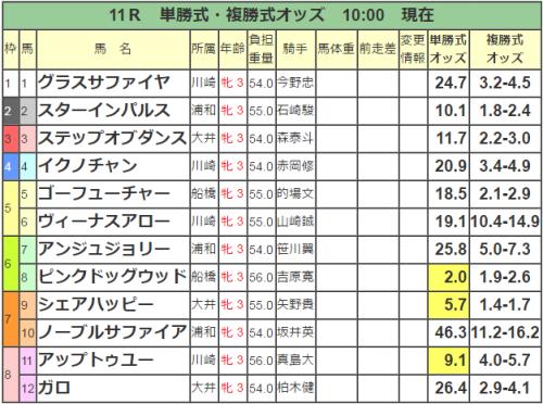 【南関牝馬】第9回ユングフラウ賞(SⅡ) 浦和1400