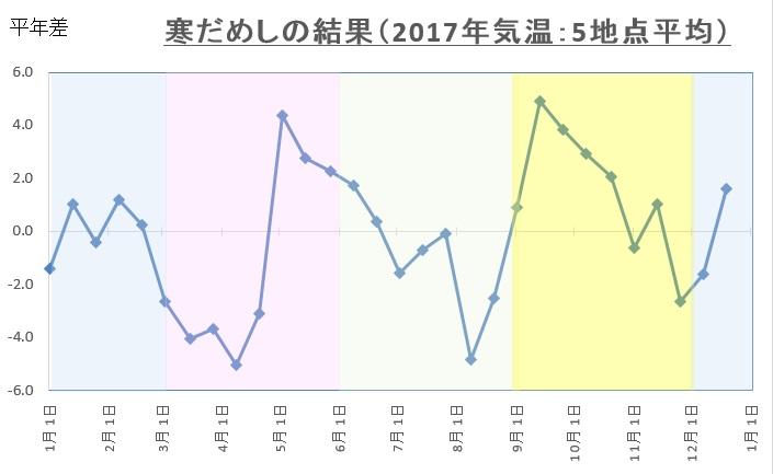 2017寒試し(道内5地点平均)