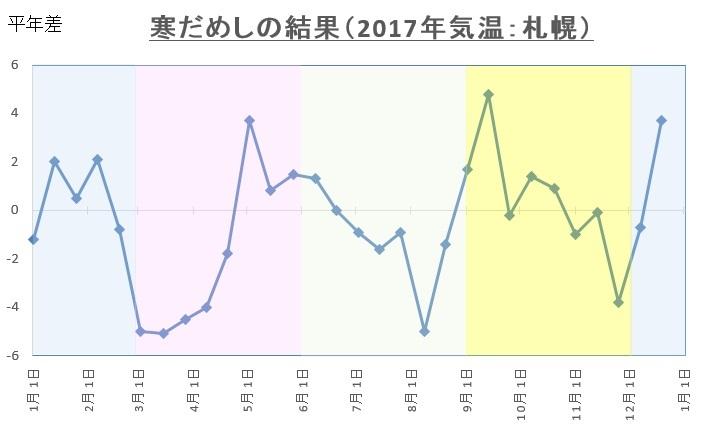 2017寒試し(札幌)