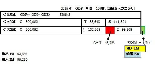 2015 三面等価