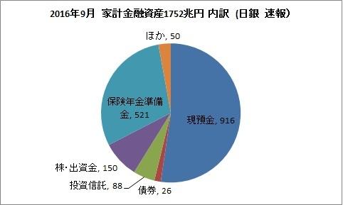 家計金融資産