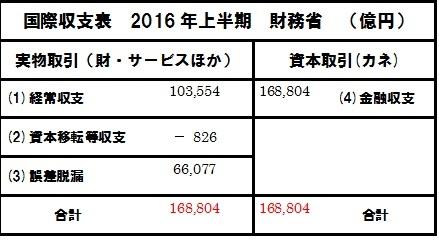 2016 上半期 国際収支表