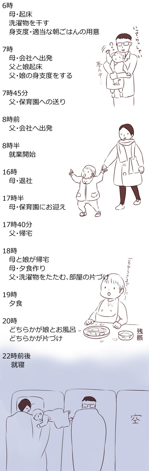 育児休業復帰後のタイムスケジュール(時短勤務)