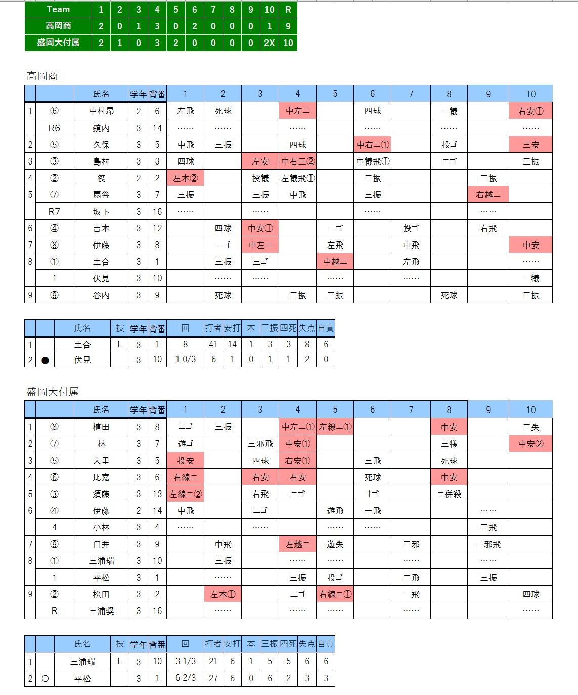 20170320高岡商×盛岡大付