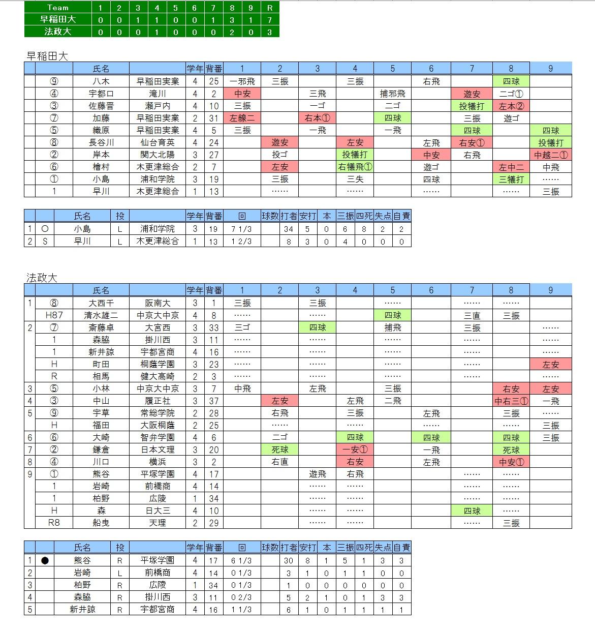 20170408早稲田×法政