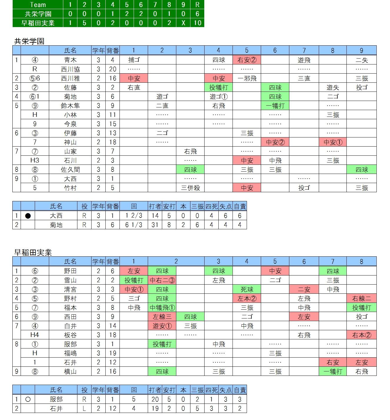 20170409共栄学園×早稲田実業