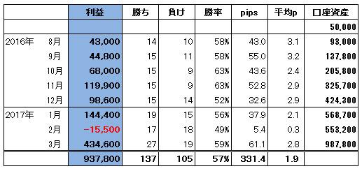 ハイレバFXトレード総合収支(17.03)