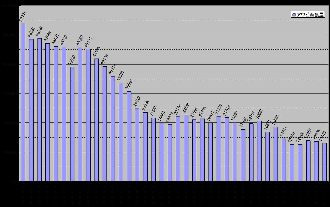 天然アワビの漁獲量推移(1978~2015年)