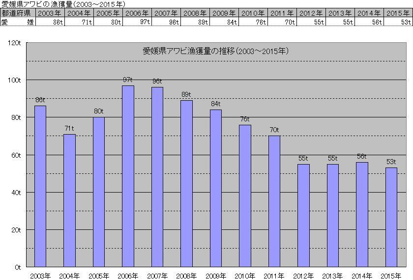 愛媛県天然アワビの漁獲量推移(2003~2015年)