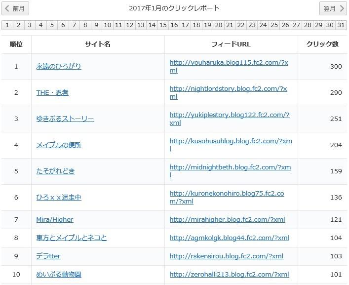 yukari2017年1月レポート