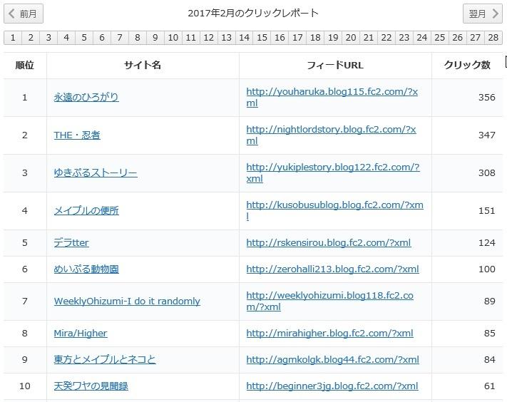 yukari2017年2月レポート