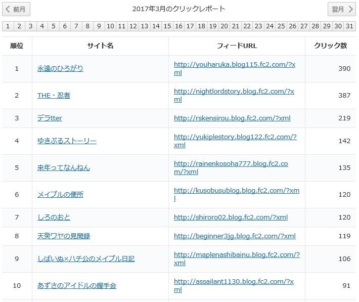 yukari2017年3月レポート