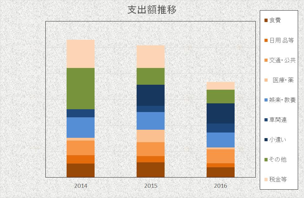 2016支出額推移