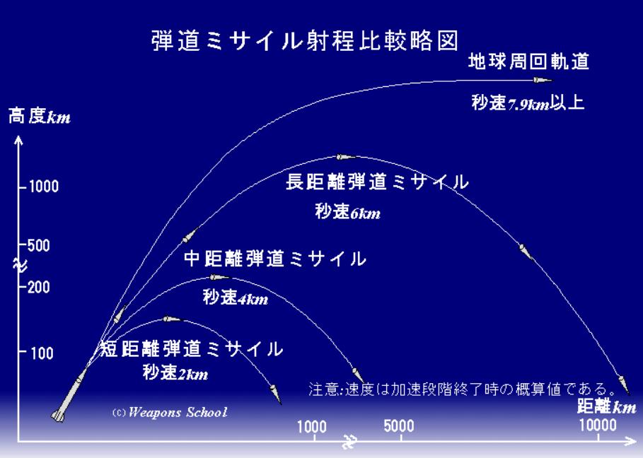 弾道ミサイル軌道