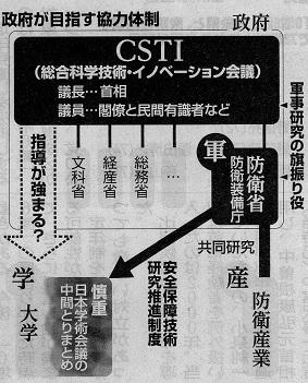 17.2.4朝日・軍事研究、政府旗振り - コピー