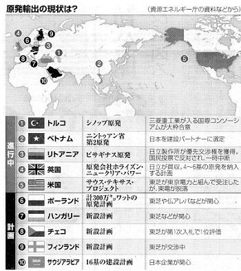 原発輸出の現状