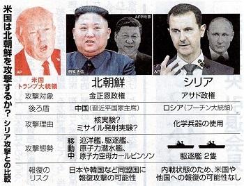 イラクと北朝鮮の比較