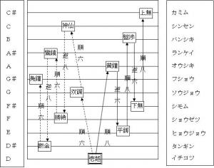 日本音楽(邦楽)の音階十二律(ソース不明)