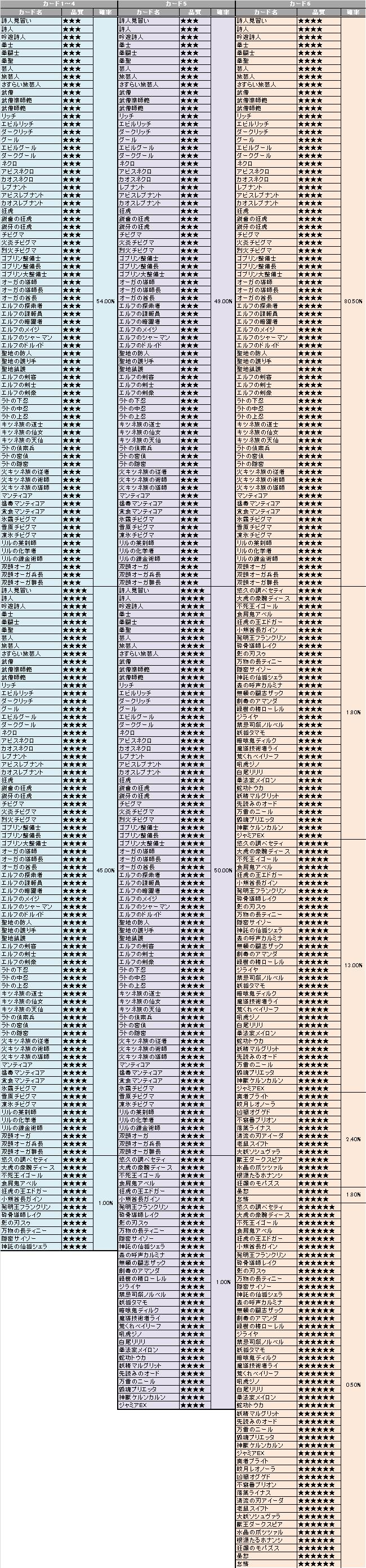 0308罪と徳02出現率