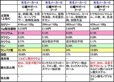 心臓ケアフード比較-1-Sheet1-(3)
