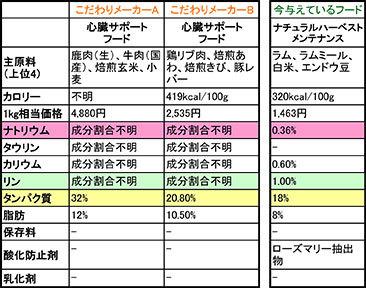 心臓ケアフード比較-2-Sheet1-(3)