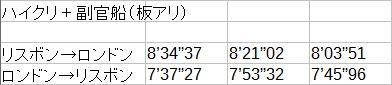 速度調査-ハイクリ(板アリ)