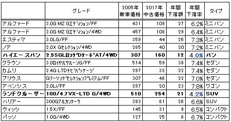 トヨタの価格下落率