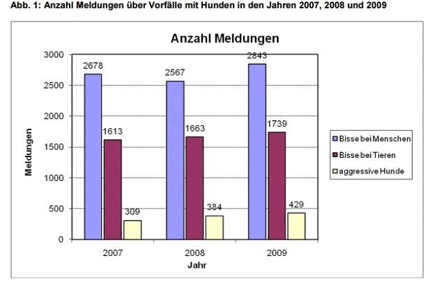 スイス 咬傷事故統計