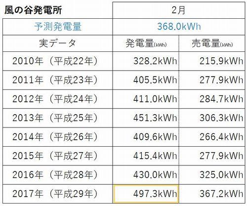 2月発電量 過去8年