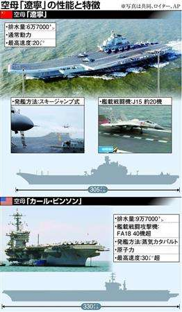 a 苔脅しの中国軍戦闘能力