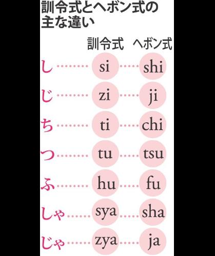 z 訓令式とヘボン式の主な違いa