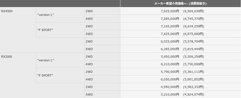 LEXUS RX 価格 メーカー希望小売価格表