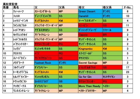 20170326高松宮記念