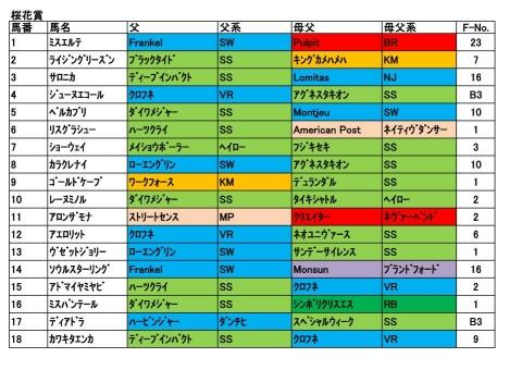 20170409桜花賞
