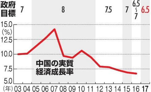 中国の実質経済成長率