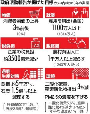 中国の政策目標