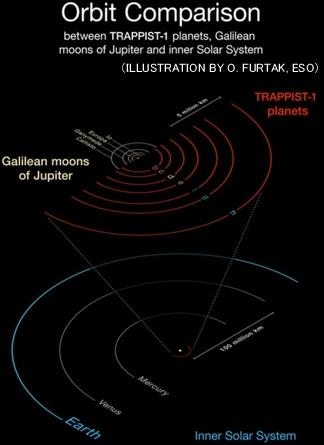 トラピスト1の7つの惑星の軌道