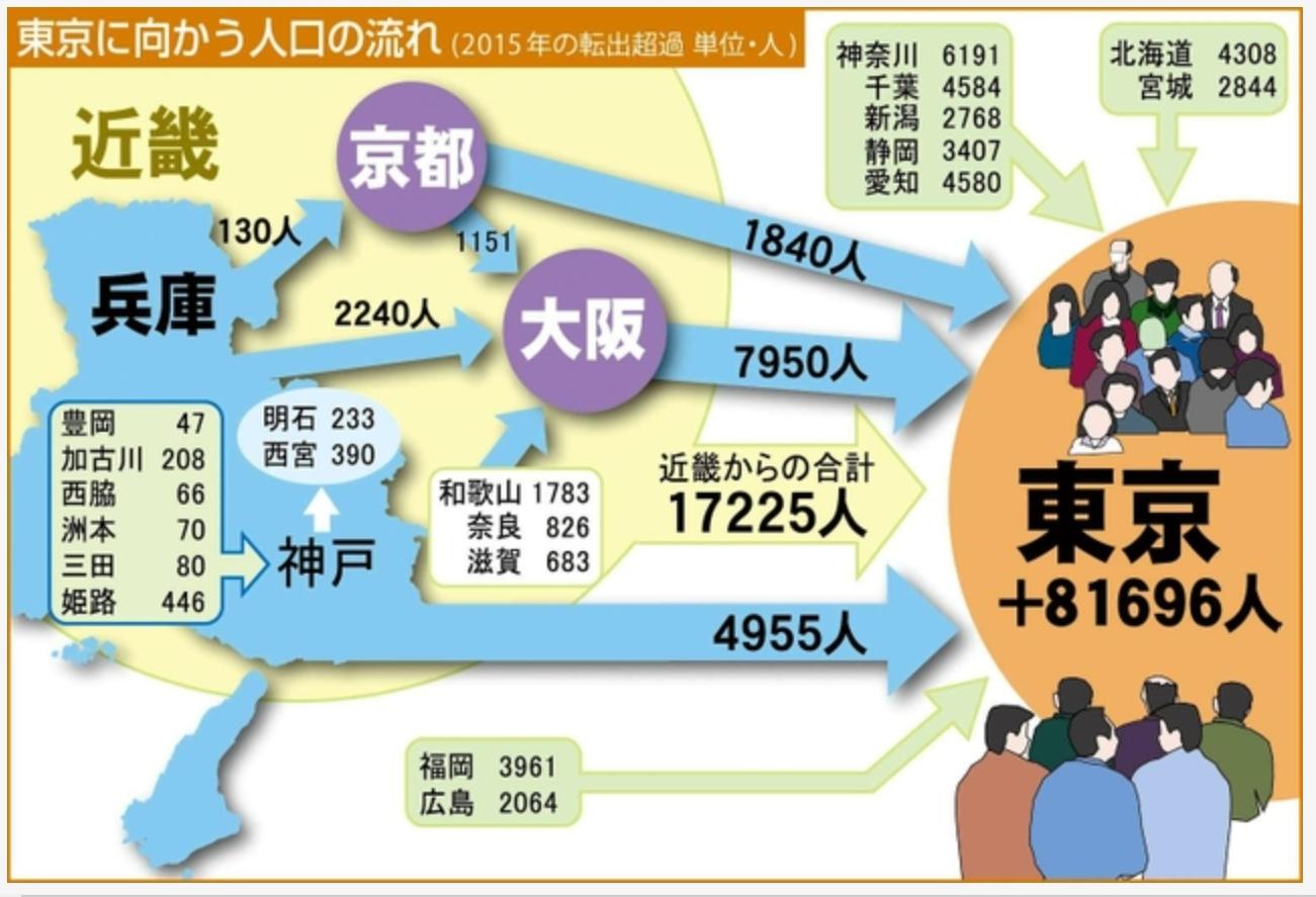 東京へ向かう人口の流れ