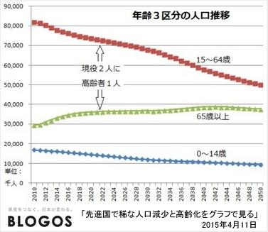 年齢区分別人口の推移