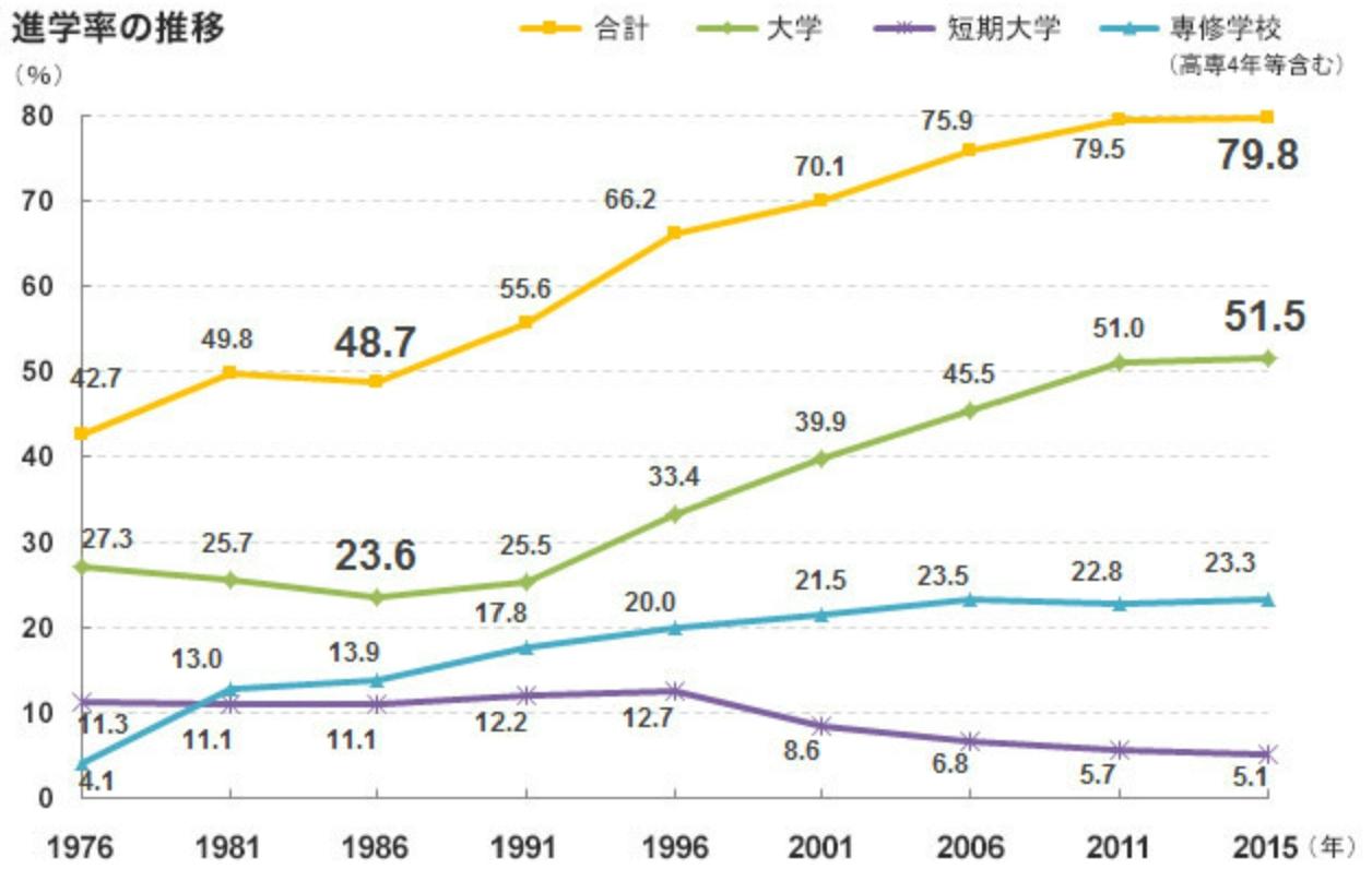 進学率の推移