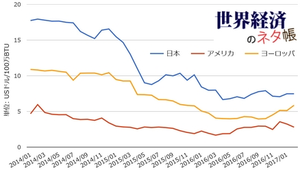 LNG国際価格の推移