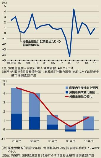 国内労働生産性