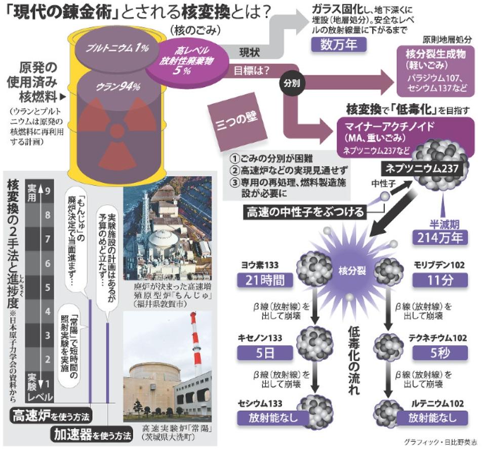 核変換技術