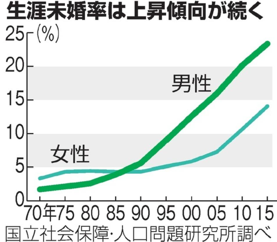 上昇が続く生涯未婚率