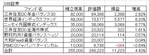 20170403SBI証券PF