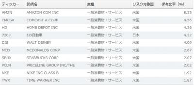 RXI-top10-170218.png