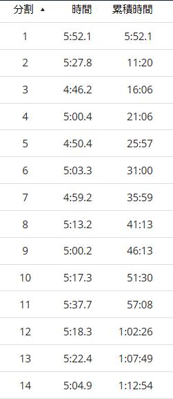 東京マラソン当日ラップ1