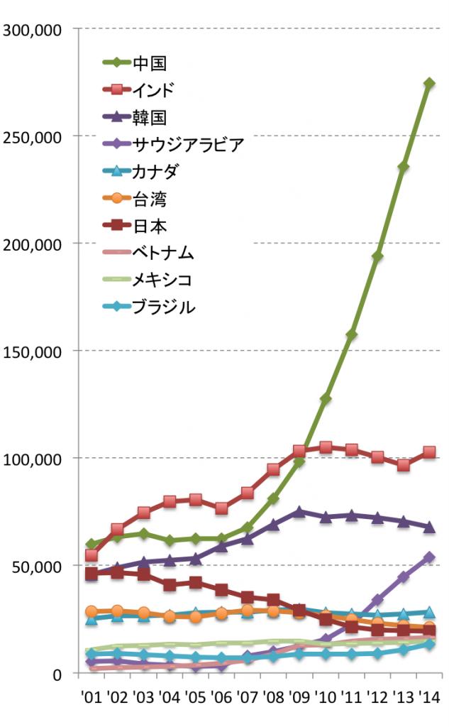 日本人海外留学生数の推移.png